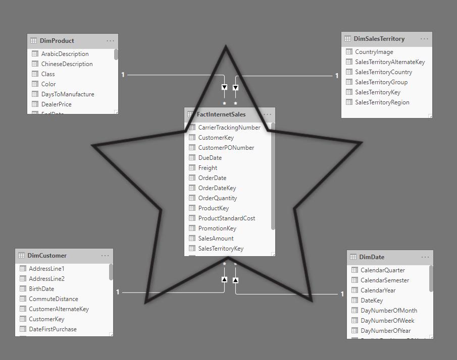 DataModeling2