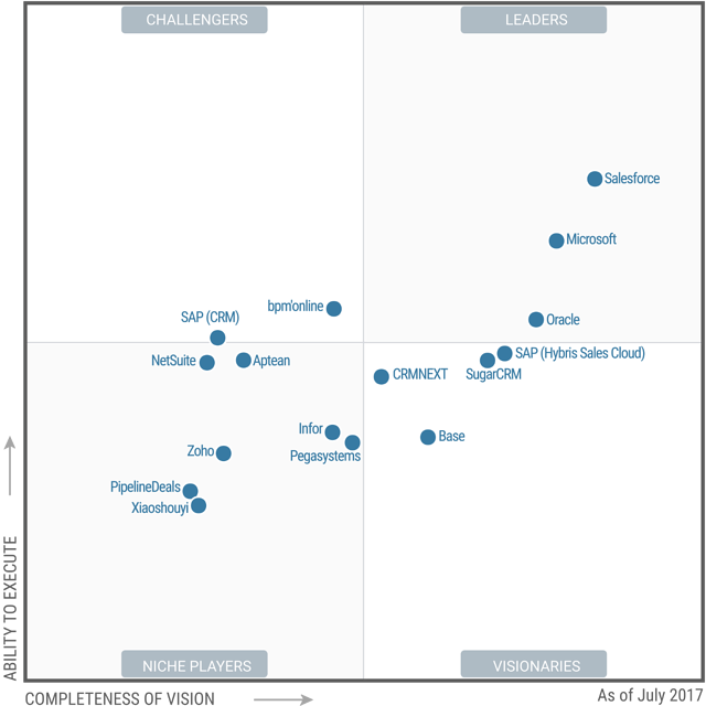 Dynamics 365 for Sales is an Industry Leader