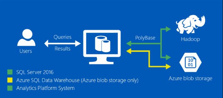 SQL Server 2016 PolyBase