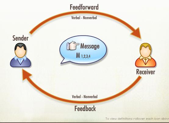 communication wheel temp
