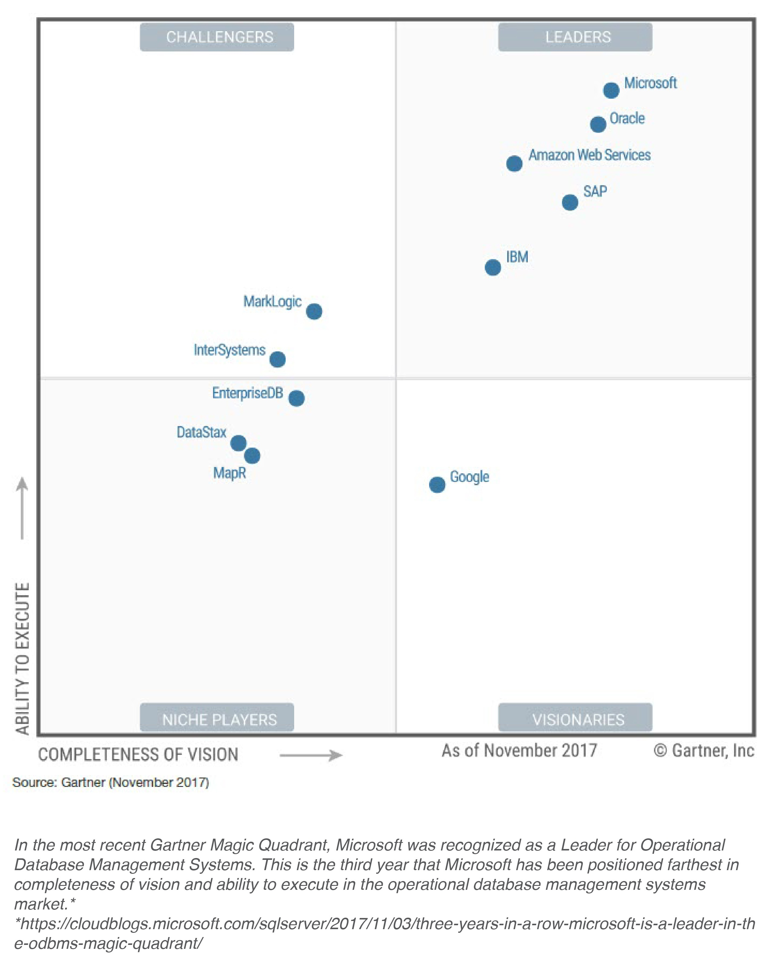 KIZAN Big Data and Analytics Solutions