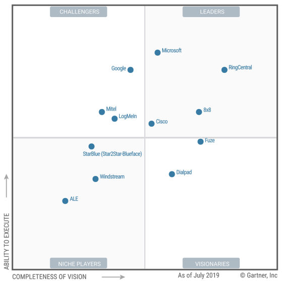 ucaas-magic-quadrant-2019